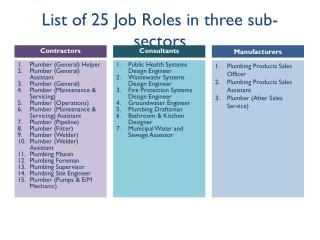 List of 25 Job Roles in three sub-sectors