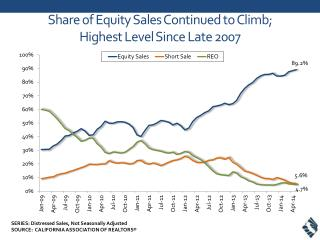 Share of Equity Sales  Continued to Climb;  Highest Level Since Late 2007