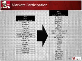 Markets Participation