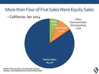 More than Four  of Five Sales Were Equity Sales