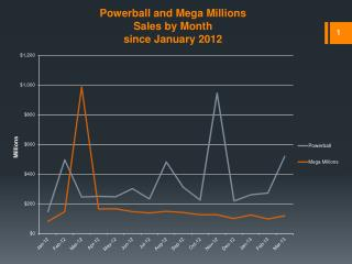 Powerball and Mega  Millions Sales by Month since January 2012
