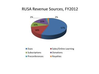 RUSA Revenue  Sources, FY2012