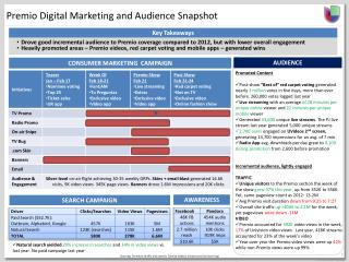 Premio  Digital Marketing and Audience Snapshot