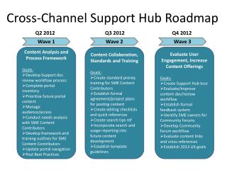 Cross-Channel  Support Hub  Roadmap