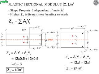 PLASTIC SECTIONAL MODULUS