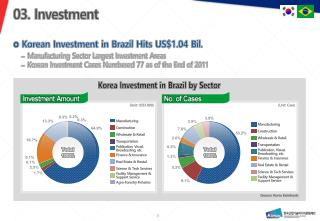 Korean Investment in Brazil Hits US$1.04  Bil .