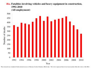 46a.  Fatalities involving vehicles and heavy equipment in construction, 1992-2010 (All employment)