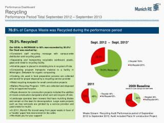 Performance Dashboard Recycling Performance Period Total September 2012 – September 2013