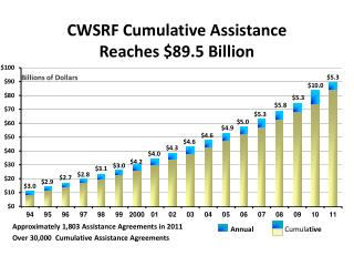 CWSRF Cumulative Assistance Reaches $89.5 Billion