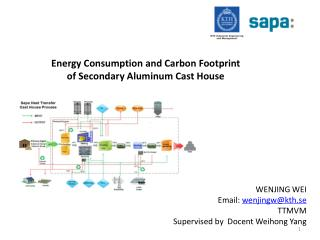 Energy Consumption and Carbon Footprint of Secondary Aluminum Cast House