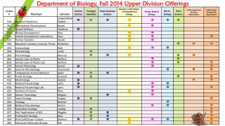 Department of Biology, Fall 2014 Upper Division Offerings