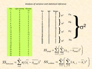Analysis  of  variance  and  statistical inference