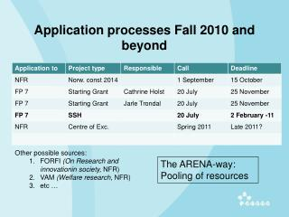 Application processes Fall 2010 and beyond