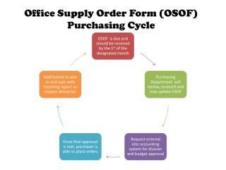 Office Supply Order Form (OSOF) Purchasing Cycle