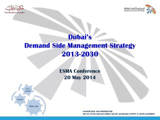 Dubai's  Demand Side Management Strategy 2013-2030 ESMA Conference 20 May 2014
