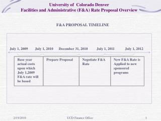 University of  Colorado  Denver Facilities  and  Administrative (F&A) Rate Proposal Overview