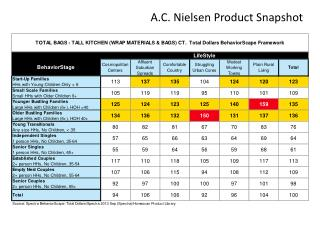 A.C. Nielsen Product Snapshot