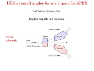 HRS at small angles for e +/  e-  pair for APEX