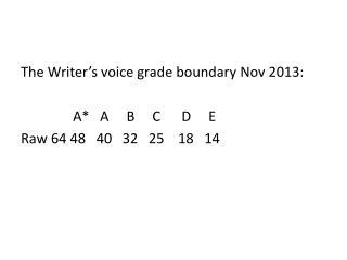 The Writer's voice grade boundary Nov 2013:      A*   A     B     C      D     E Raw  64 48  40  32  25 18  14