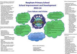 Reepham  Primary School  School Improvement and Development 2013-14