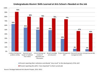 Source: Strategic National Arts Alumni Project, 2011-2012