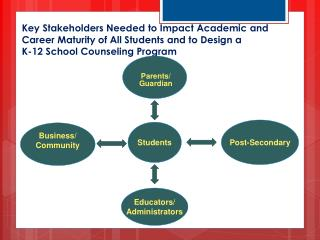 Key Stakeholders Needed to Impact Academic and Career Maturity of All Students and to Design a  K-12 School Counseling