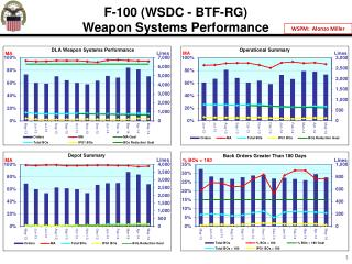 F-100 (WSDC - BTF-RG) Weapon Systems Performance