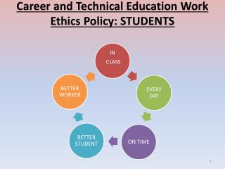 Career and Technical Education Work Ethics  Policy: STUDENTS