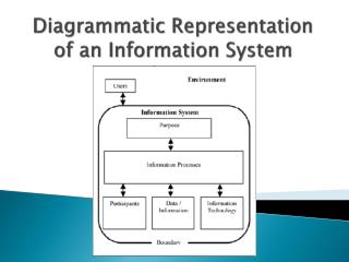 Diagrammatic Representation of an Information System