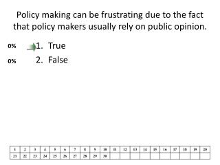 Policy making can be frustrating due to the fact that policy makers usually rely on public opinion.