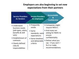 Employers are also beginning to set new expectations from their partners