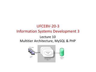 UFCE8V-20-3  Information Systems  Development  3