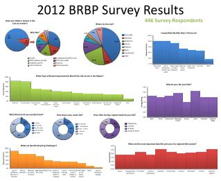 2012 BRBP Survey Results
