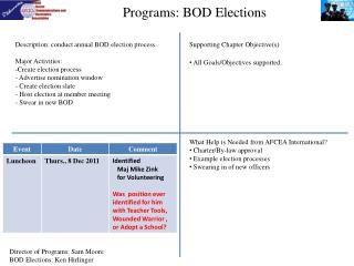 Programs: BOD Elections