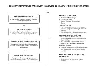 CORPORATE PERFORMANCE MANAGEMENT FRAMEWORK (1): DELIVERY OF THE COUNCIL'S PRIORITIES
