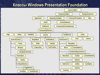 Классы  Windows Presentation Foundation
