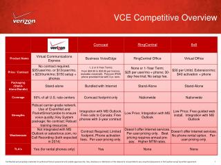 VCE  Competitive Overview
