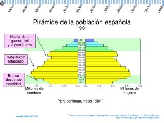 Piramide de la poblacion espa??ola