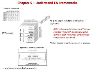 Chapter 5 – Understand EA Frameworks