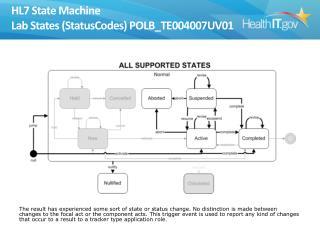 HL7 State Machine Lab States (StatusCodes) POLB_TE004007UV01