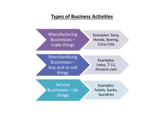 Types of Business Activities