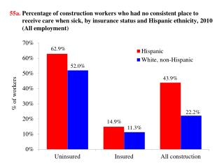 55b.  Percentage of construction workers using hospital emergency rooms when sick, by insurance status and Hispanic eth