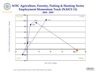 SOIC Agriculture, Forestry, Fishing & Hunting Sector Employment Momentum Track (NAICS 11) 2004 - 2009