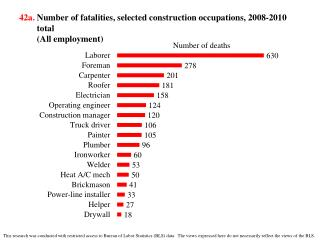 42a. Number of  fatalities,  selected  construction  occupations,  2008-2010 total (All employment)