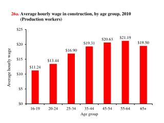 26a. Average hourly wage in construction, by  age group, 2010          (Production workers)