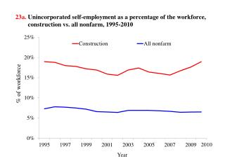 23a . Unincorporated self-employment as  a percentage of the workforce, construction  vs. all nonfarm, 1995-2010