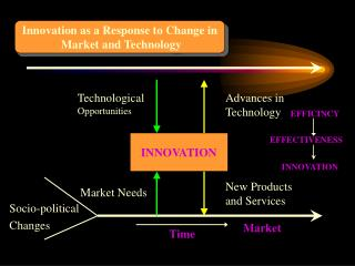 Innovation as a Response to Change in  Market and Technology