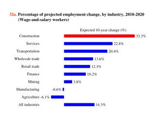 32a .  Percentage of projected employment change, by industry,  2010-2020 (Wage-and-salary workers)