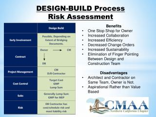 DESIGN-BUILD Process  Risk Assessment