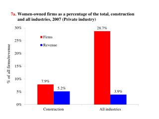7a. Women-owned  firms  as  a percentage of the  total, construction        and  all  industries,  2007 (Private indust